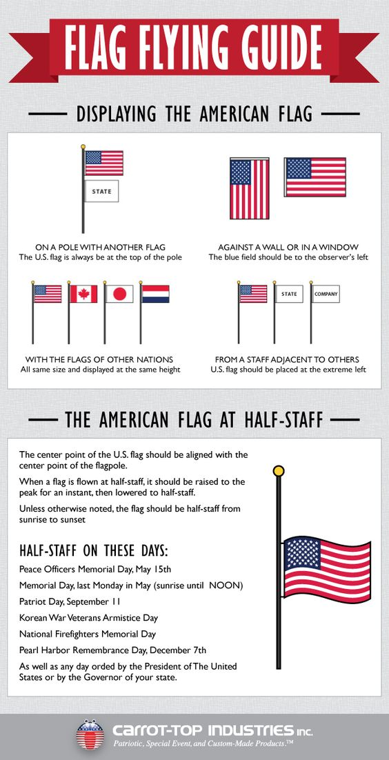 what does a flag flying upside down mean