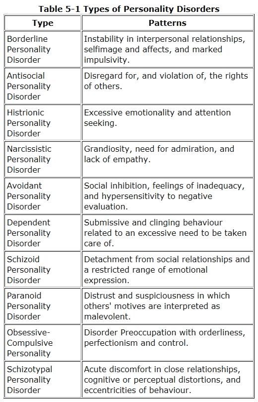 An overview of the antisocial personality disorder