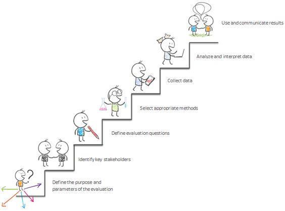 How Do You Evaluate  Together To Live  Program Evaluation