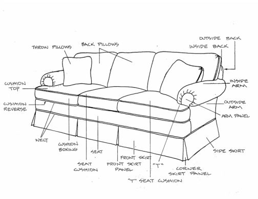 Upholstery Fabric, What Are The Parts Of A Sofa