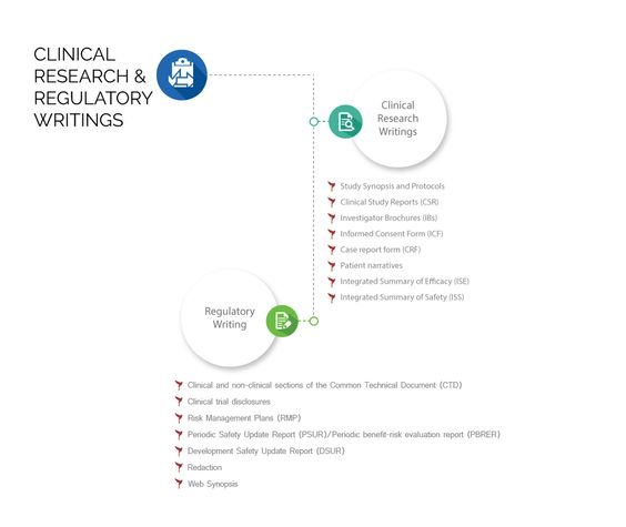 Turacoz health solution offers writing services like regulatory - research consent form template