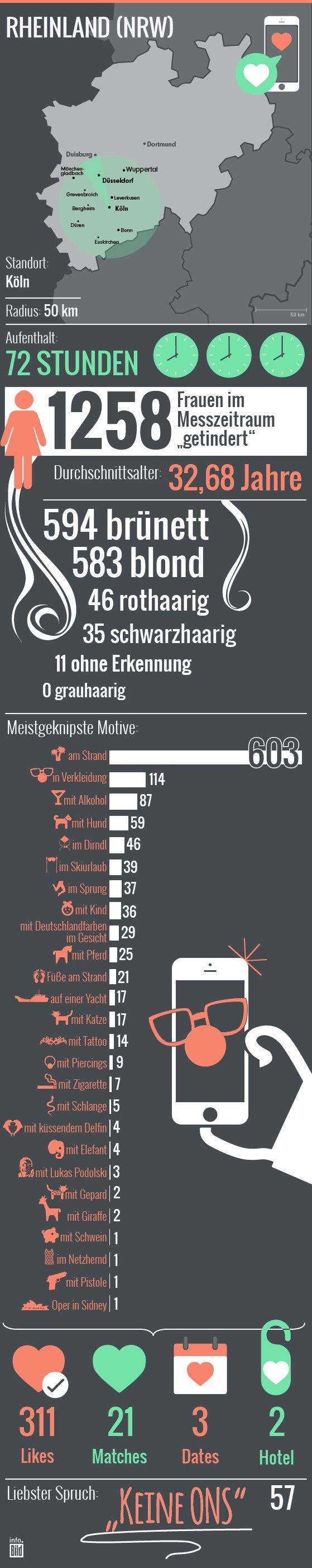So wird im Rheinland durchschnittlich getindert: