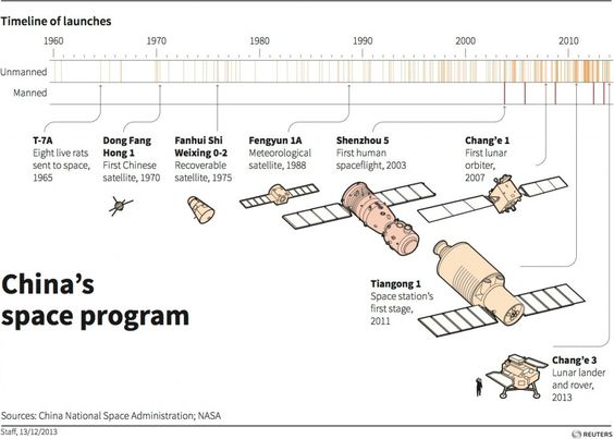 unmanned spacecraft timeline - photo #1