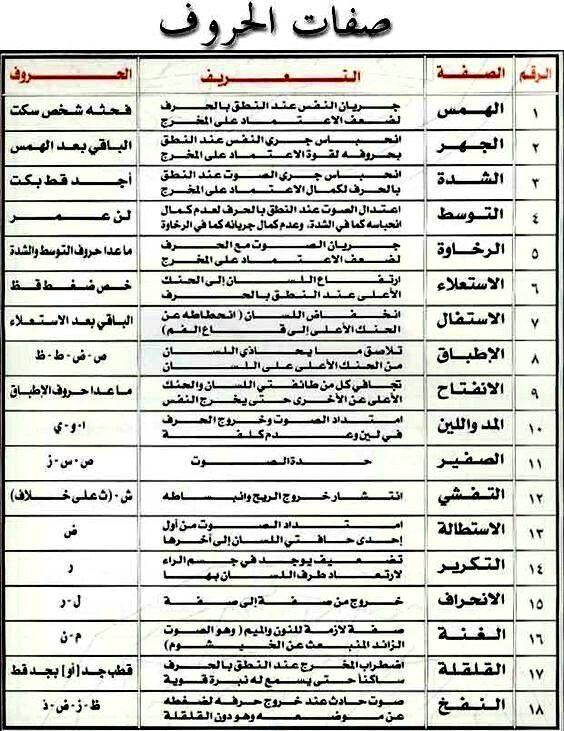 صفات الحروف Islamic Quotes Wallpaper Tajweed Quran Learning Arabic