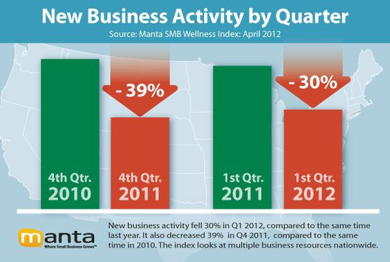 The Manta Small Business Wellness Index: Here is what small businesses are saying    http://blog.manta.com/news/the-manta-small-business-wellness-index-is-out-heres-what-small-businesses-are-saying