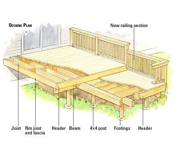 Diy Raised Deck Decking Plan Porch Deck Ideals