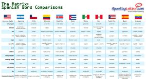 The Matrix: Spanish Word Comparison (by different Spanish-speaking countries)
