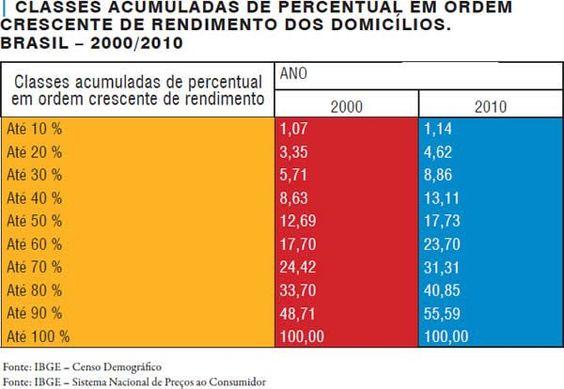 Geografia |O novo padrão de consumo - Brasileiros compram mais; contudo, o êxito em relação aos indicadores econômicos não se traduziu em melhoria no perfil da distribuição de renda e na redução das desigualdades regionais no País
