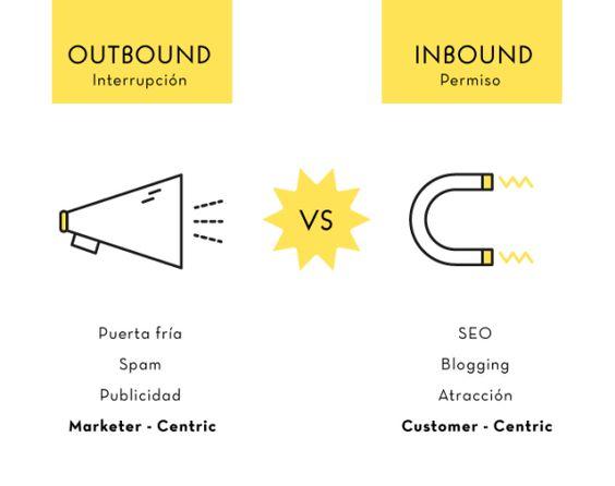 Marketing Online, #inbound #marketing: ¿Qué es y para qué lo necesitas? Ayudar a #Encontrarnos