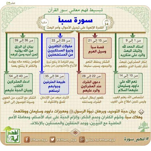 خرائط ذهنية لتبسيط فهم معاني سور القرآن الكريم 79b0a6b87879cec5d4e4e94242934041