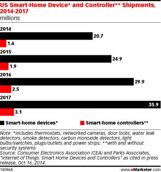 How Quickly Will the Smart-Home Market Grow? http://www.emarketer.com/Article/How-Quickly-Will-Smart-Home-Market-Grow/1011690/2