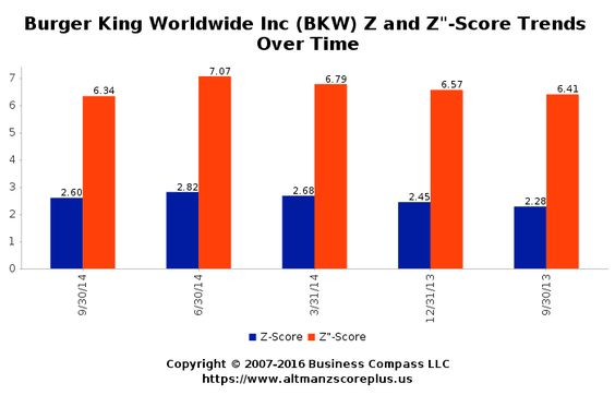 Altman Z-Score Analysis for Brickworks Ltd (BKW) #altmanzscore