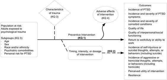 Interventions for the Prevention of PTSD