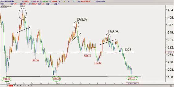 蔡森 ---- 隨勢而為 ---- 技術分析: 注意全球資金大退潮的結構*黃金日線*
