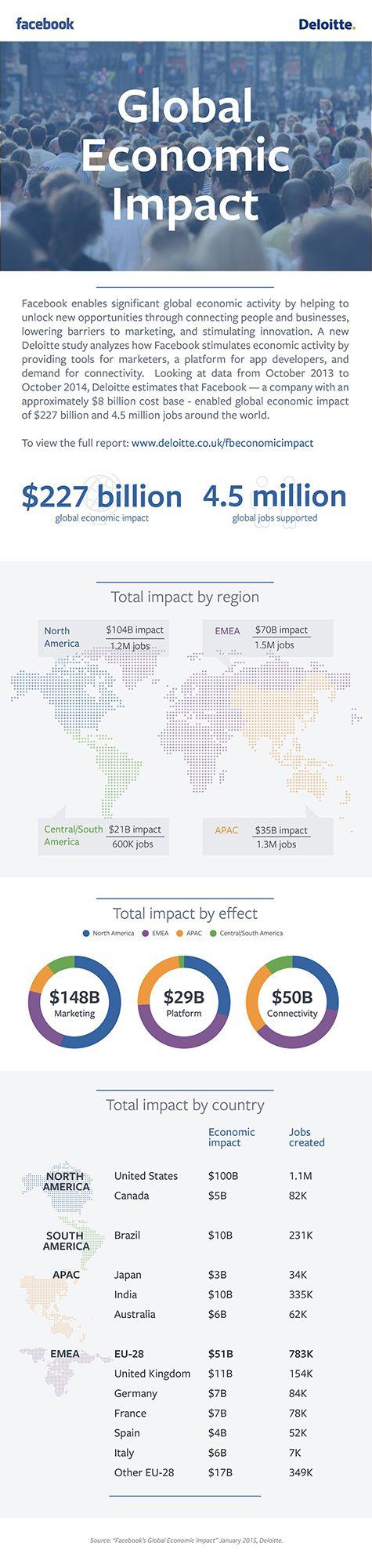 "Facebook: Deloitte-Studie ""Facebook's Global Economic Impact"""