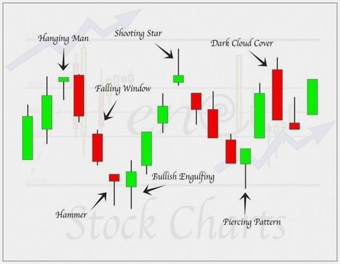 Forex Traders Read On For Some Solid Advice Trading Charts