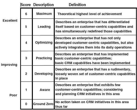 Gartner S Crm Maturity Model For Enterprise Word Relationships Relationship Management Knowledge Management