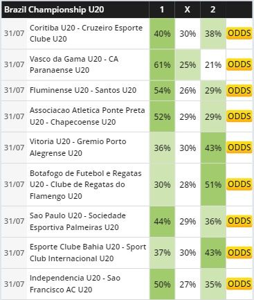 1x2 Tips On Brazil Championship U20 Soccer Predictions Predictions Tips