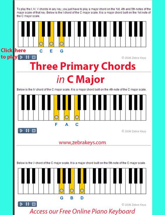 Piano piano chords key of c : Piano : piano chords in c Piano Chords along with Piano Chords In ...