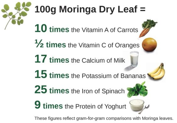 Nutritional values of moringa leaf powder