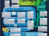 Google Algorithmus Veränderung von 1998 - 2012