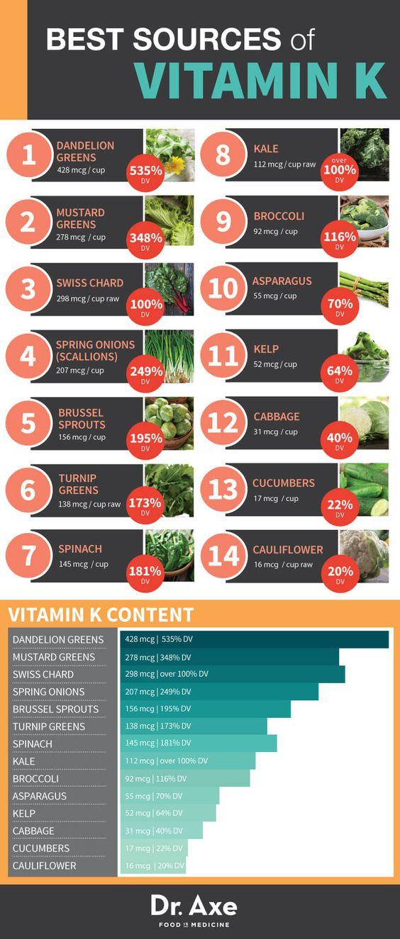 Vitamin K Deficiency, Foods & Health Benefits!