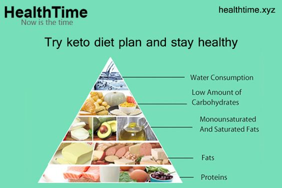 Try Keto Diet Plan And Stay Healthy Low Carbohydrate Diet Ketogenic Diet Plan Modified Atkins Diet
