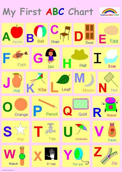 Alphabet Letters | Abc chart with pictures | School/Educational ...