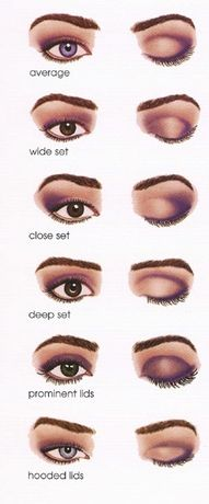 make-up for different eye shapes