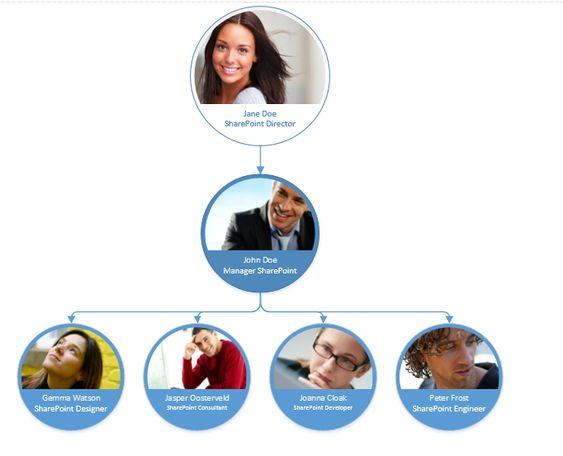Organizational Charts PowerPoint Template Diagram, Chart and - organizational chart