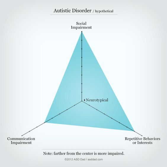 The Autism Spectrum Needed A Visual Explanation, So This Designer Created One