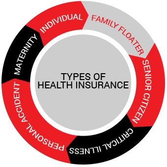 Compare Best Health Insurance policies from top health insurance companies in India. Buy or renew health insurance policy online with us.