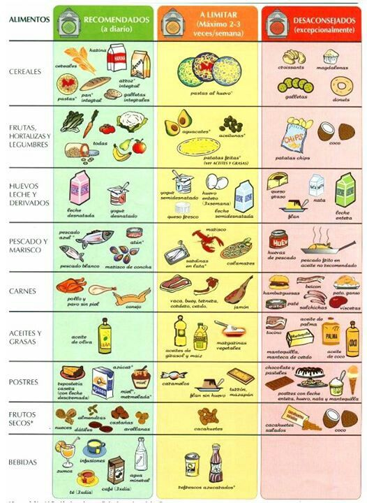 Alimentos recomendados, a limitar y los desaconsejados completamemte.: