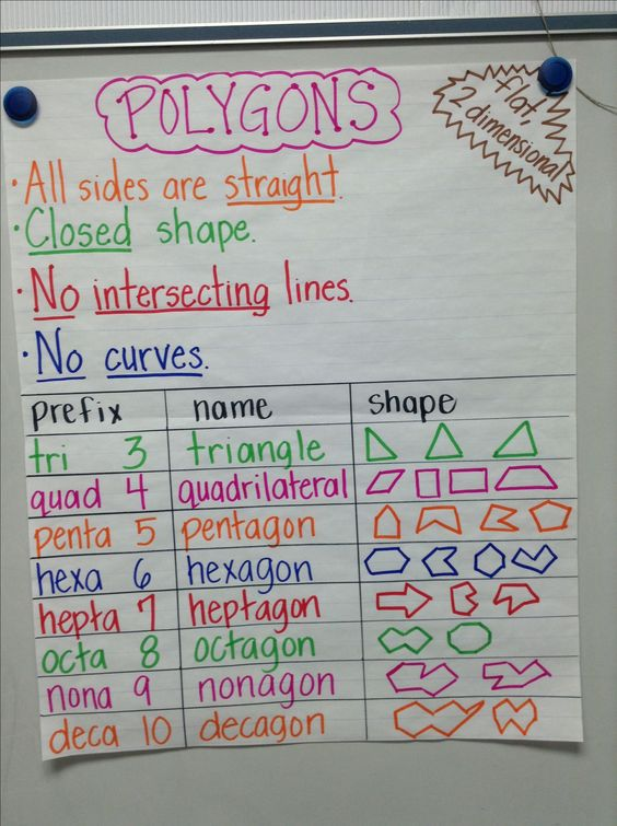 Polygon anchor chart School Pinterest Anchor charts, Chart - anchor charts