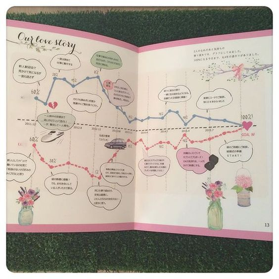 2人の馴れ初めグラフ。だんだん心の距離が近づいていく様を線グラフで表現しています。ナチュラル感を全体に出したかったのでたくさんお花をちりばめました。  #プロフィールブック#ウェディングブック#アニヴェルセル#ナチュラルウェディング#ガーデンウェディング#ブックレット#ウェディングブックレット#DIY#結婚式DIY#日本中のプレ花嫁さんと繋がりたい