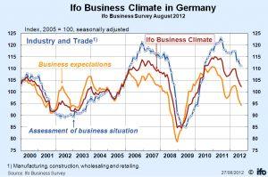 El Índice de Clima de Negocios Ifo es un indicador fundamental adelantado de la actividad económica en Alemania el cual es preparado por por el Ifo Institute for Economic Research en Munich y es seguido de cerca por los mercados financieros.