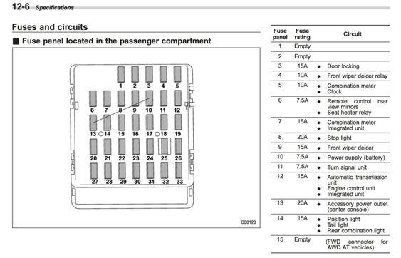 2013 Subaru Outback Fuse Box Diagram Google Search Fuse Box Subaru Subaru Outback
