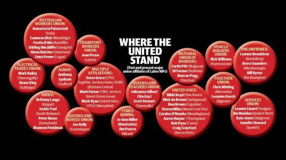 Where Labor stands with the unions
