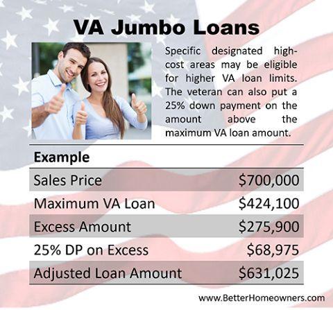 2017 Kentucky Va Loan Limits Va Has Announced Loan Limit Changes For The Year 20 Va Home Loan Watch This Before Appl Va Mortgage Loans Va Mortgages Va Loan
