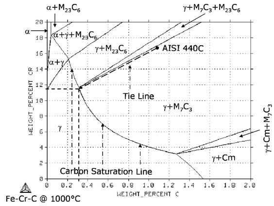 Fe cr c ternary phase diagram at 1000 degree c phase diagrams fe cr c ternary phase diagram at 1000 degree c phase diagrams pinterest diagram ccuart Image collections