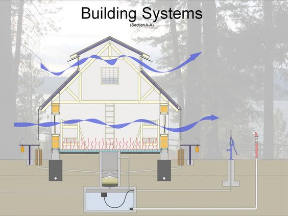 Building Systems Integration Well-insulated straw bale walls and SIP roofs; clerestory windows for stack and cross-ventilation as well as daylighting; lower windows for cross-ventilation, daylighting, and views; metal cool roofs for summer comfort, prevention of icicles, rainwater collection, and fire resistance; passive systems for selecting, filtering, and drawing cistern water; and a hydronic radiant floor for heating.