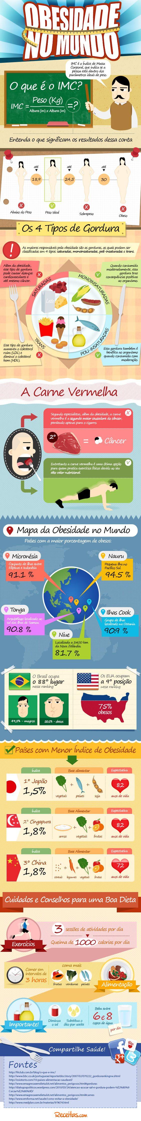 Infográfico sobre IMC