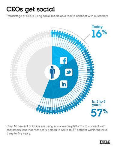 IBM Social Interview