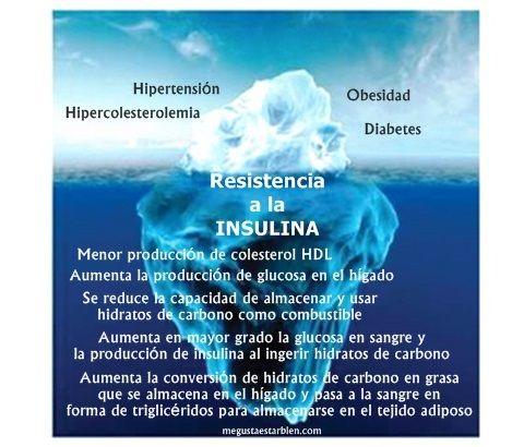 Como saber si tienes resistencia a la insulina | Nutricion