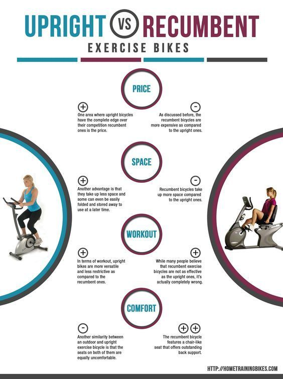 Http Hometrainingbikes Com When Looking For An Exercise Bike
