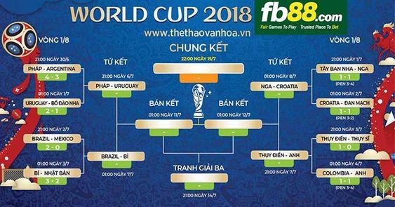 Kết quả vòng 1/8, lịch Tứ kết và chia nhánh World Cup 2018