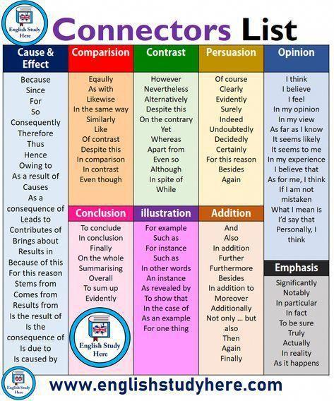 Connectors List in English #apprendreanglais,apprendreanglaisenfant,anglaisfacile,coursanglais,parleranglais,apprendreanglaisfacile,leconanglais,apprentissageanglais,formationanglais