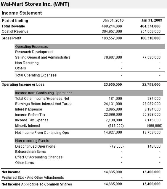 How to Put Together an Income Statement Make it Work - profit loss statement for self employed