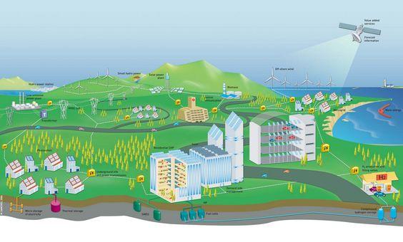 Geschäftsmodell für Smart Grids » Im Forschungsprojekt «Biz Grid» von Swisselectric Research wurde d ...