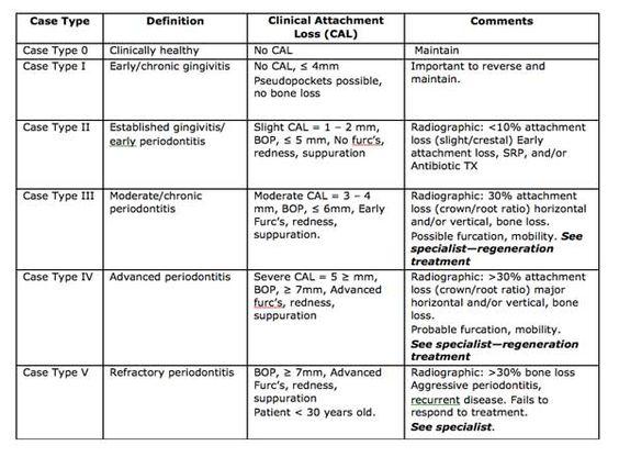 Manage Repair Or Regenerate Periodontal Disease Periodontitis